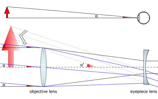 galileo s telescope how it works
